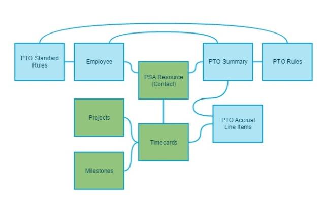 pto_system